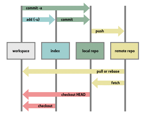 Git Index Structure