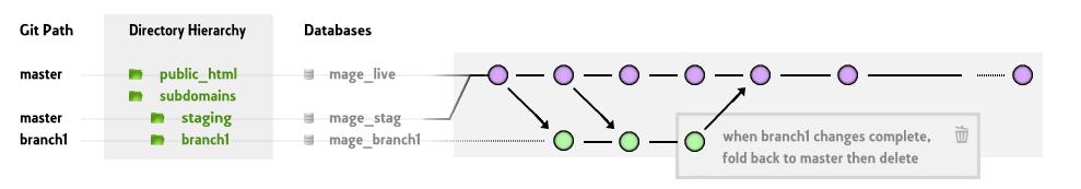 Git Magento Hierarchy