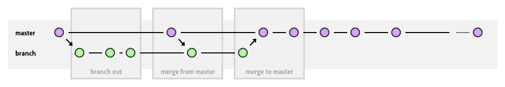 Git Workflow Diagram