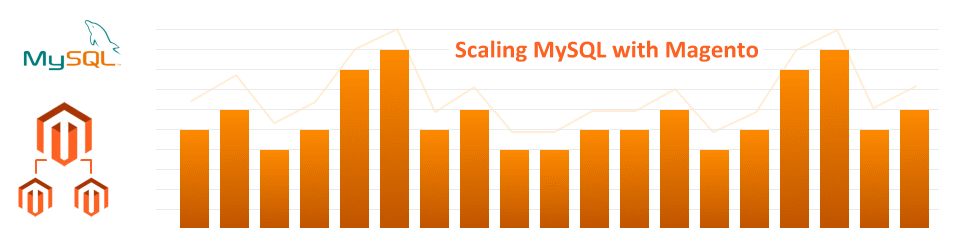 MySQL and Magento Peformance Tuning