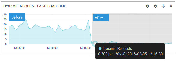 Magento Sphinx Load Time